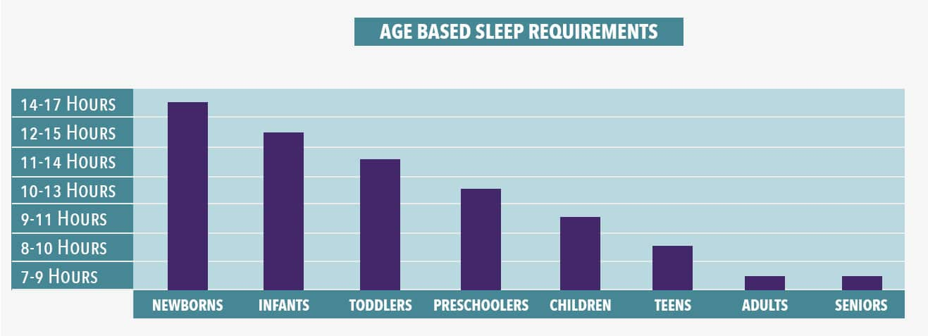 Age Based Sleep Requirements Chart