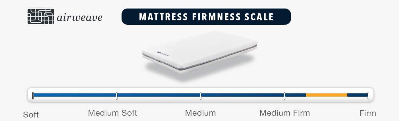 Airweave Mattress Firmness Graphic