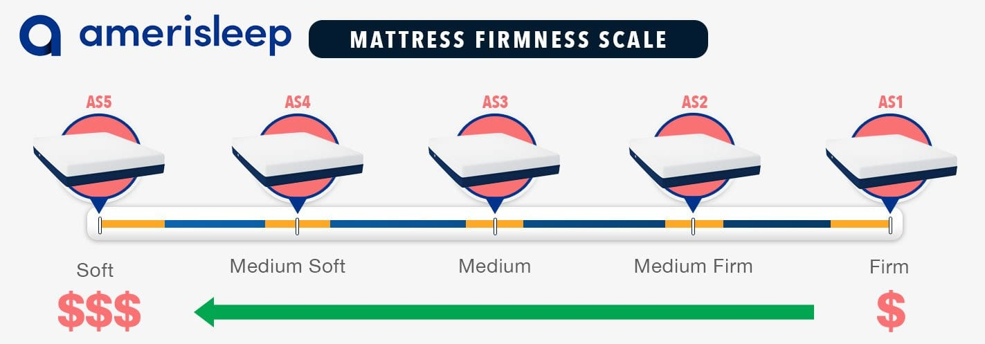 amerisleep mattress firmness