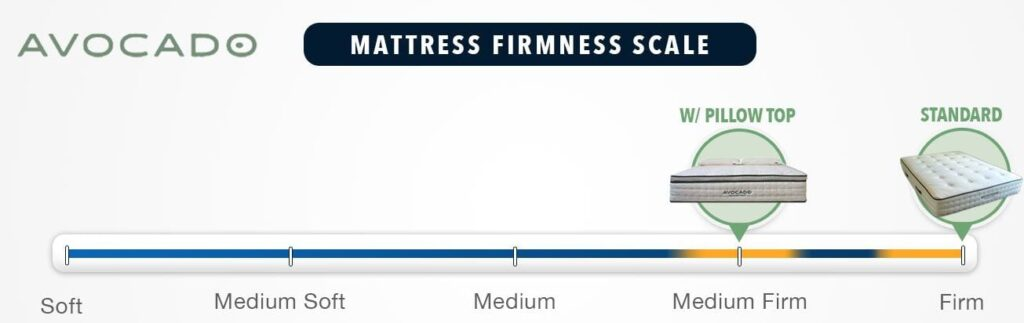 avocado mattress review firmness graphic
