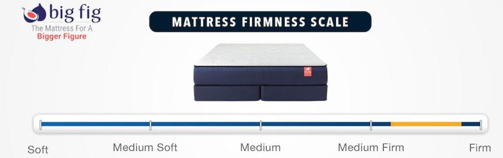 BIG FIG MATTRESS REVIEW firmness rating