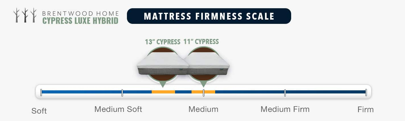 brentwood home cypress mattress review firmness