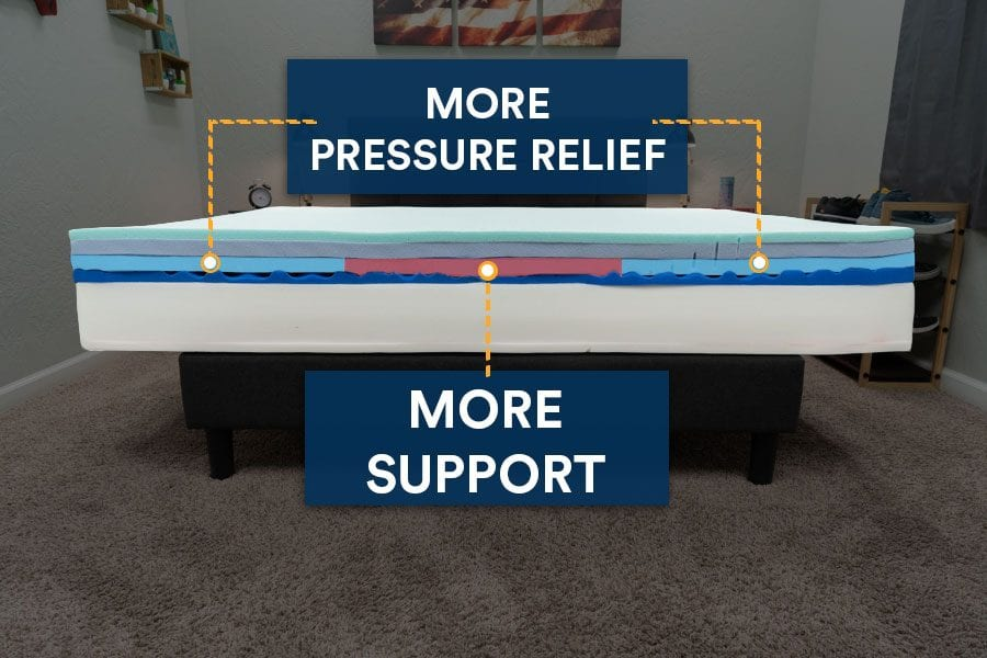 casper wave hybrid mattress zoned support