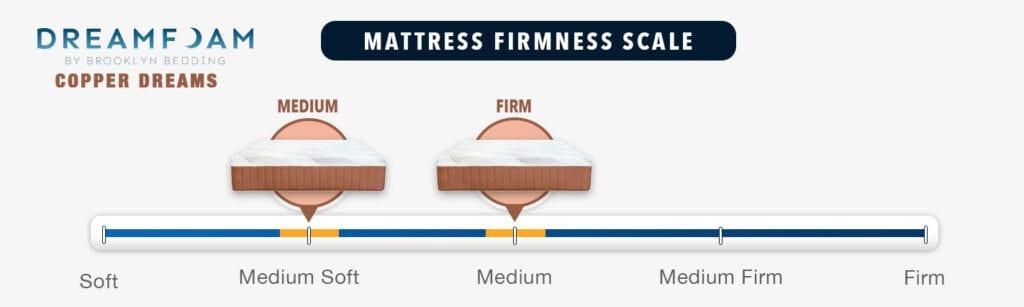 Dreamfoam Copper Dreams Mattress Firmness Graphic