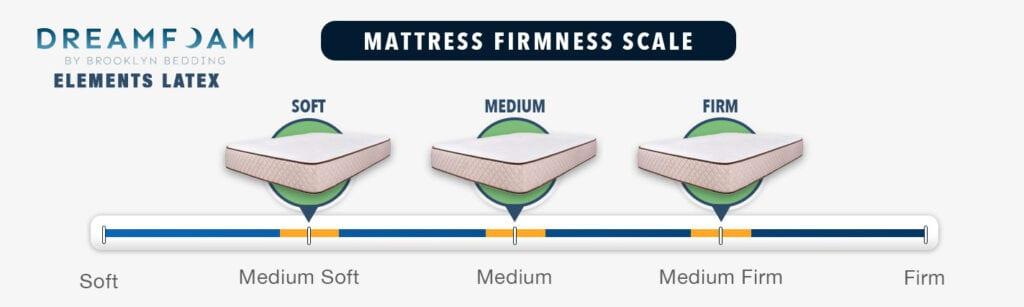 Dreamfoam Elements Latex Mattress Firmness Graphic Options