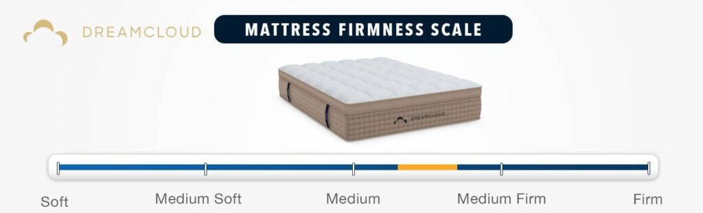 dreamcloud mattress review firmness