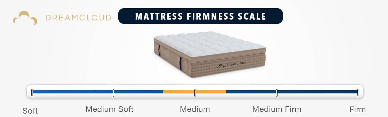 dreamcloud mattress review firmness