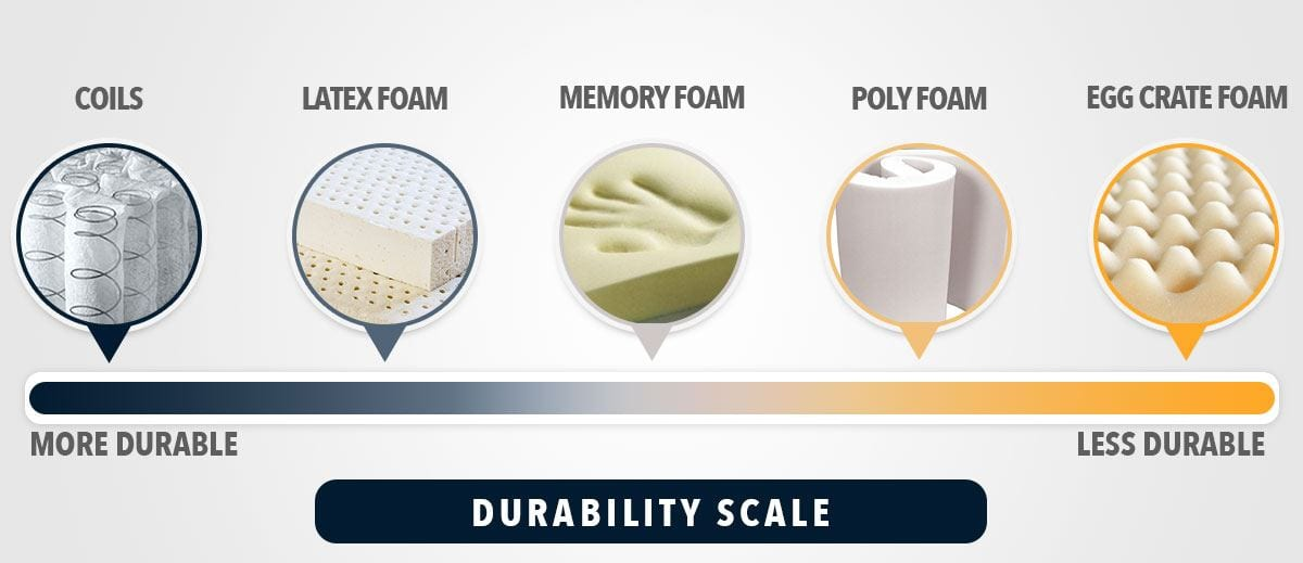 mattress review durability scale