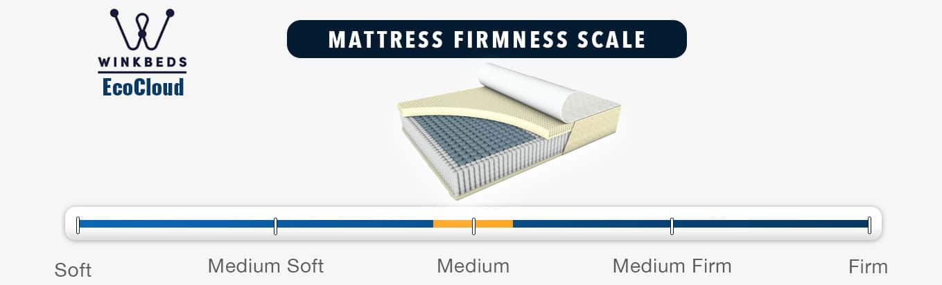 EcoCloud WinkBed Mattress Firmness Graphic