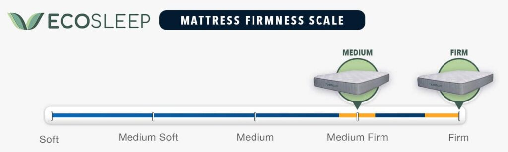 ecosleep mattress review firmness