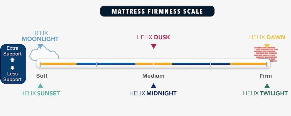helix mattress review firmness and models