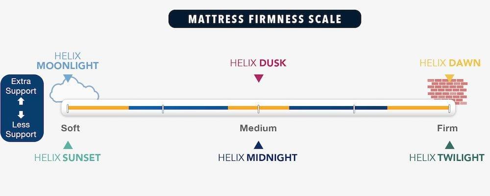helix mattress review firmness and models