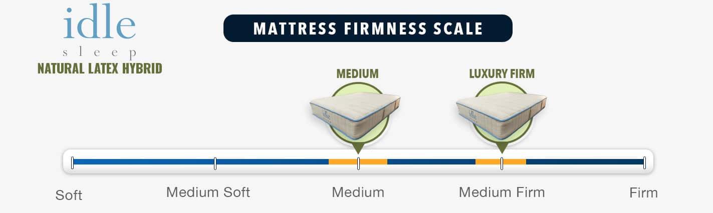 Idle Sleep Natural Latex Hybrid Mattress Firmness Graphic