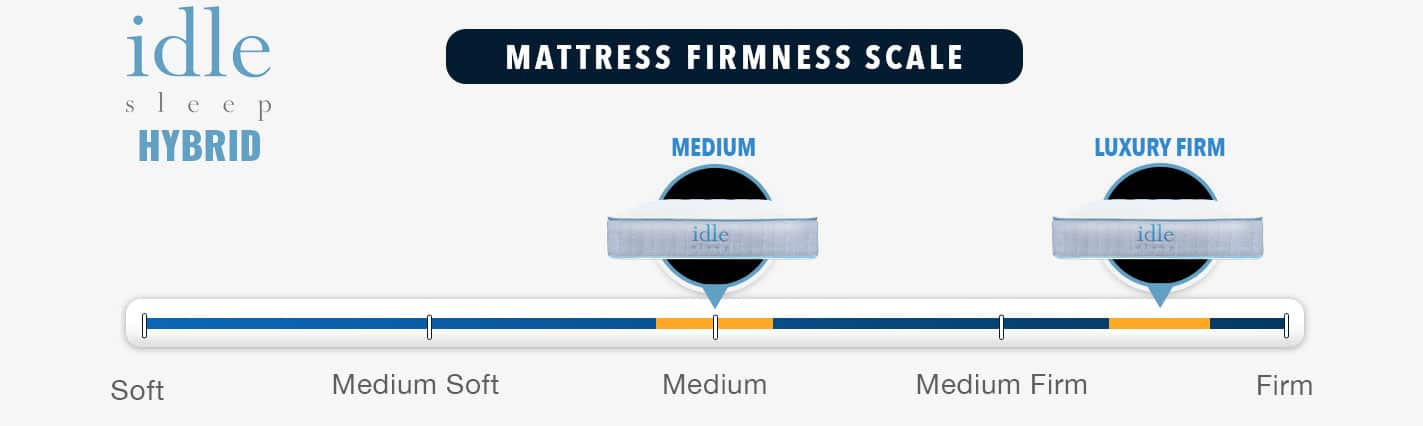 Idle Hybrid Mattress Firmness Graphic 2020