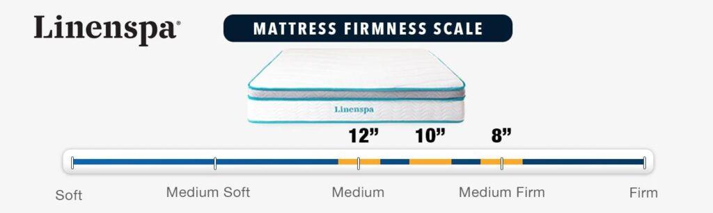 linenspa memory foam hybrid mattress review firmness