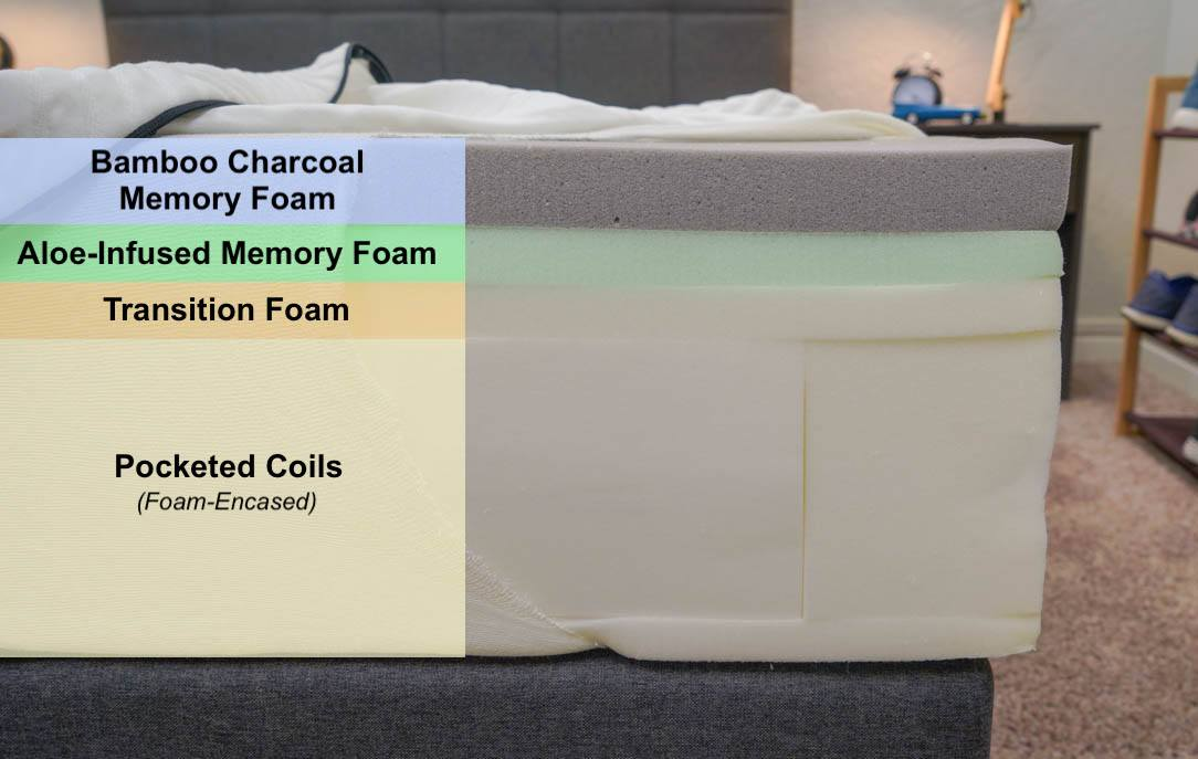 lucid hybrid mattress review gel memory foam bed construciton
