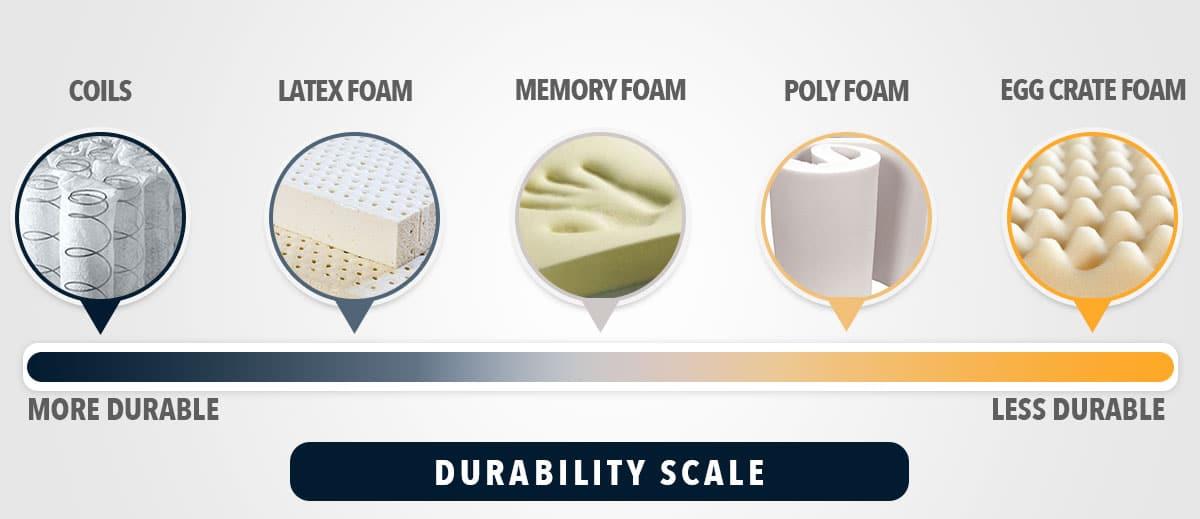 Mattress Durability Scale