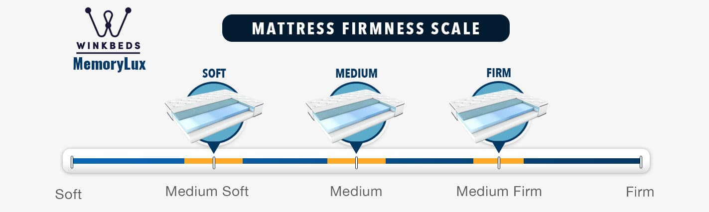 MemoryLux WinkBed Mattress firmness graphic