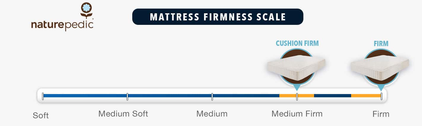 Naturepedic Mattress Firmness Graphic