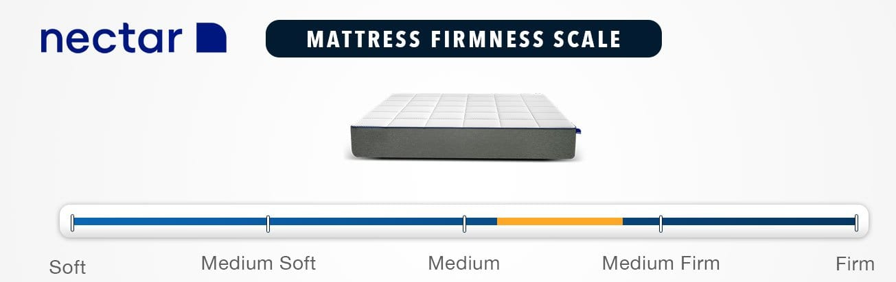 Nectar Mattress Firmness Graphic