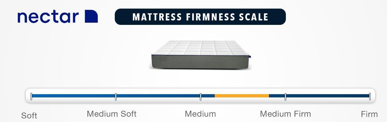 Nectar Mattress Firmness Graphic