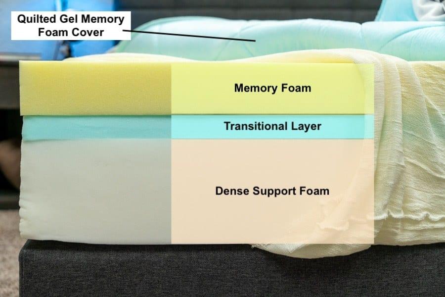 nectar mattress reviews construction memory foam
