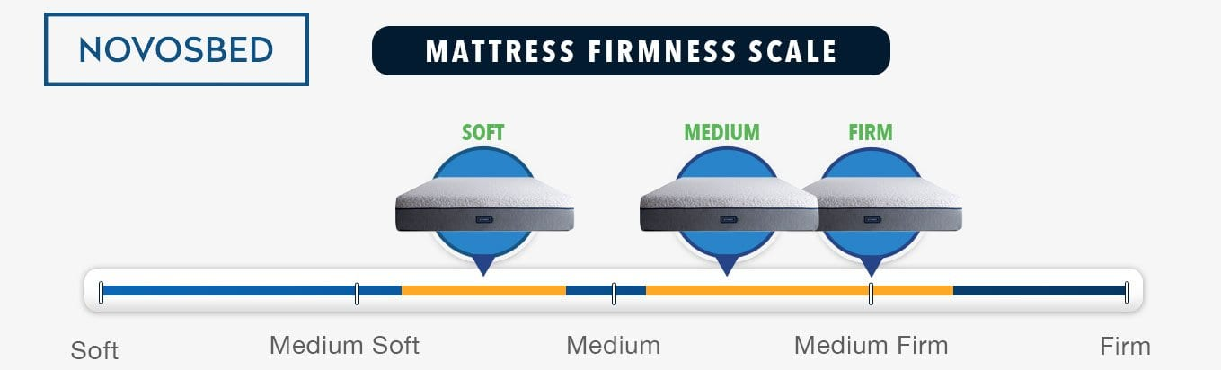 novosbed review memory foam mattress firmness graphic