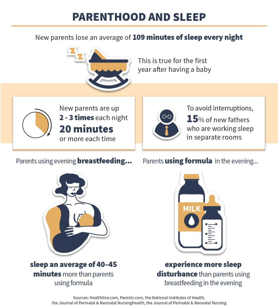 Parents and Sleep Infographic