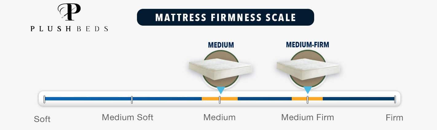 Plushbeds Mattress Firmness Graphic