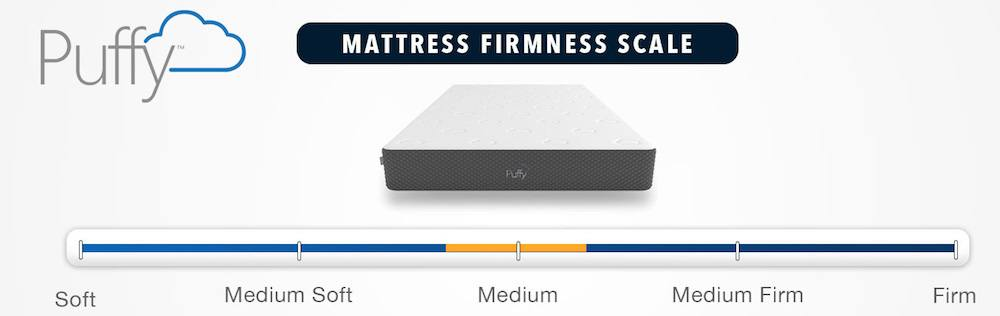 puffy mattress review firmness and feel
