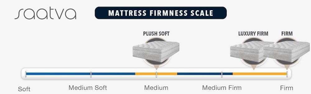 saatva mattress review firmness graphic