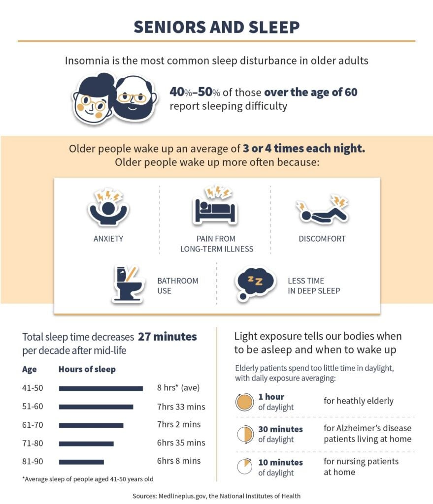 Seniors and Sleep Infographic