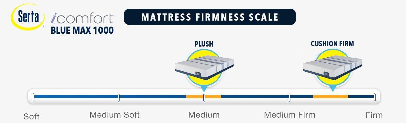 serta icomfort review max blue mattress firmness