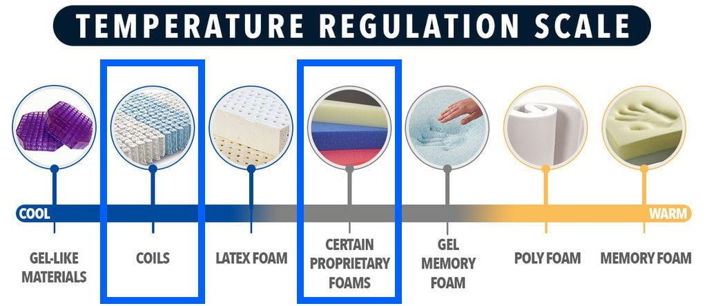 winkbed mattress review temperature regulation and hot sleepers