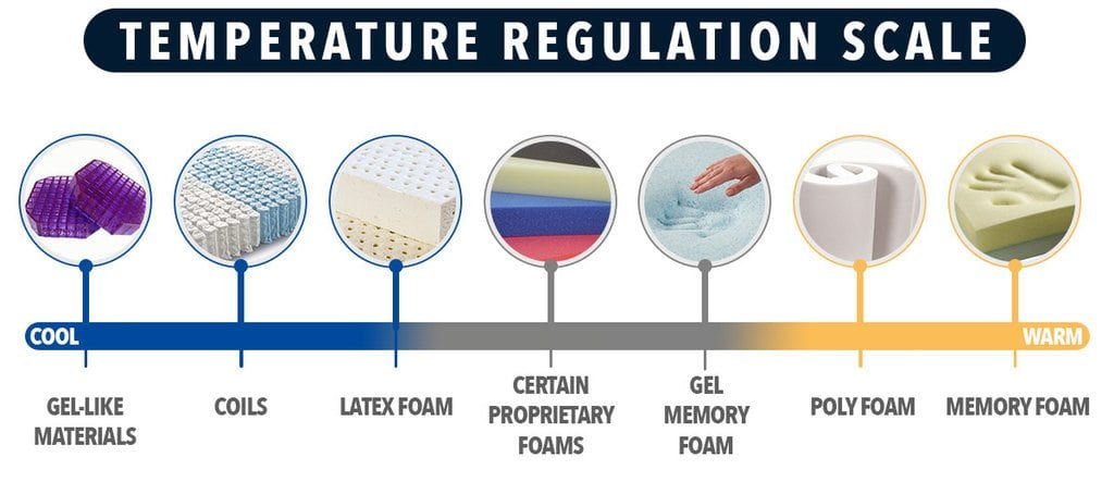 temperature regulation scale