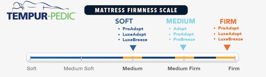 tempurpedic mattress reviews memory foam mattress lineup firmness