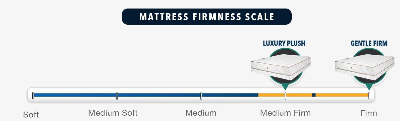 zenhaven mattress firmness