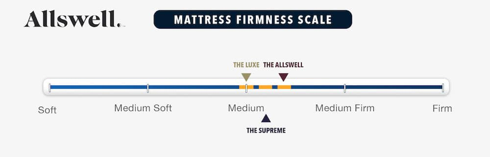 allswell mattress review firmness rating