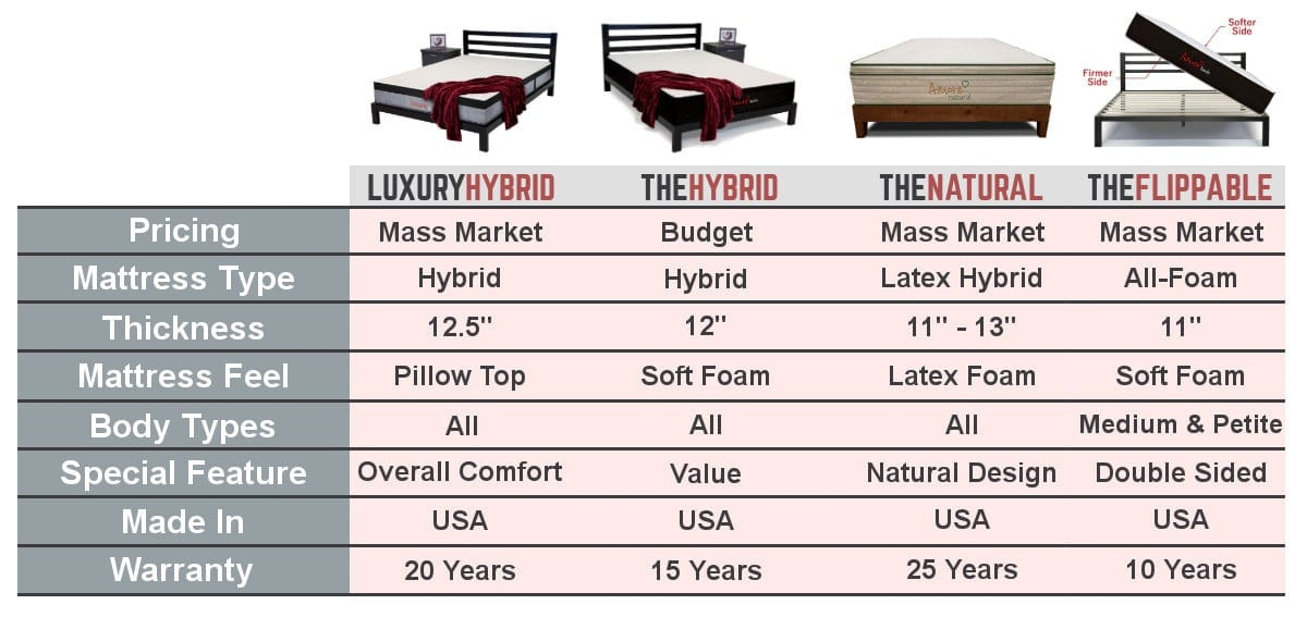 amore mattress review comparison chart luxury hybrid natural flippable