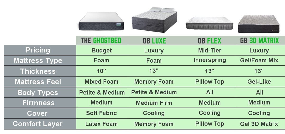 ghostbed mattress reviews comparison chart