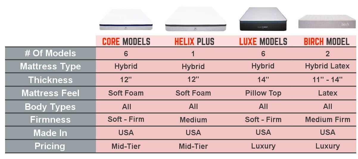 helix mattress review comparison chart