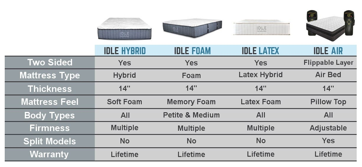 idle mattress review comparison chart