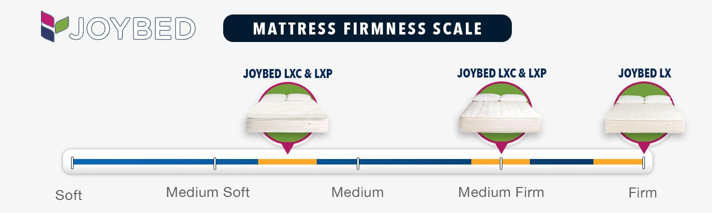 joybed mattress review firmness