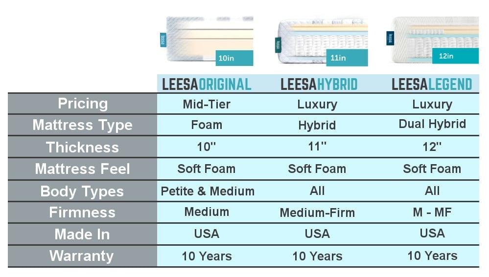 leesa mattress review comparison chart