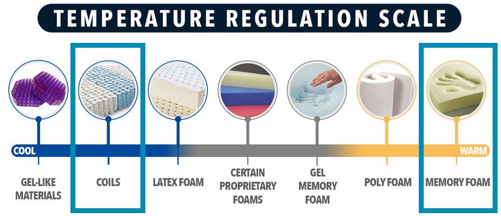 lucid gel memory foam hybrid mattress review temperature hot sleepers