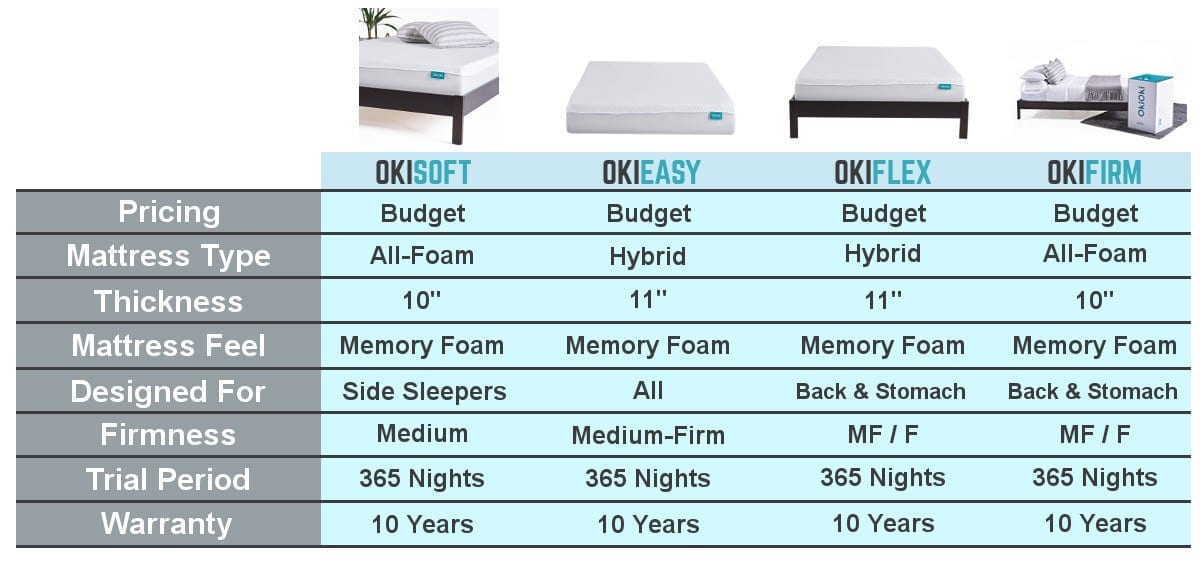 okioki mattress review comparison chart
