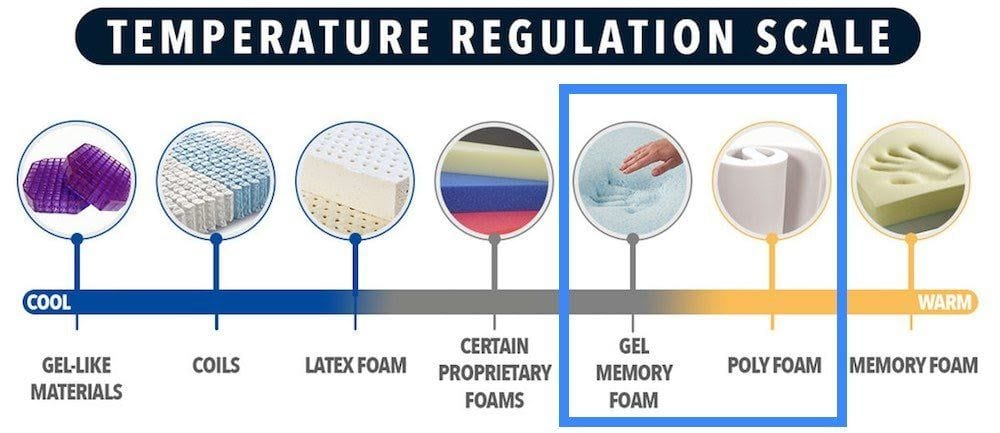 puffy mattress review temperature regulation for hot sleepers
