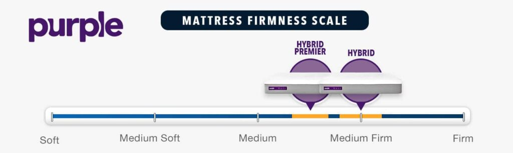 purple hybrid mattress firmness rating