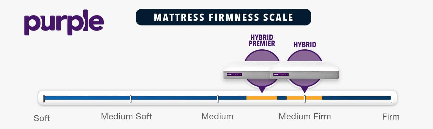 purple hybrid mattress firmness rating