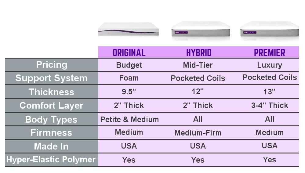 new purple hybrid mattress review 2 3 4